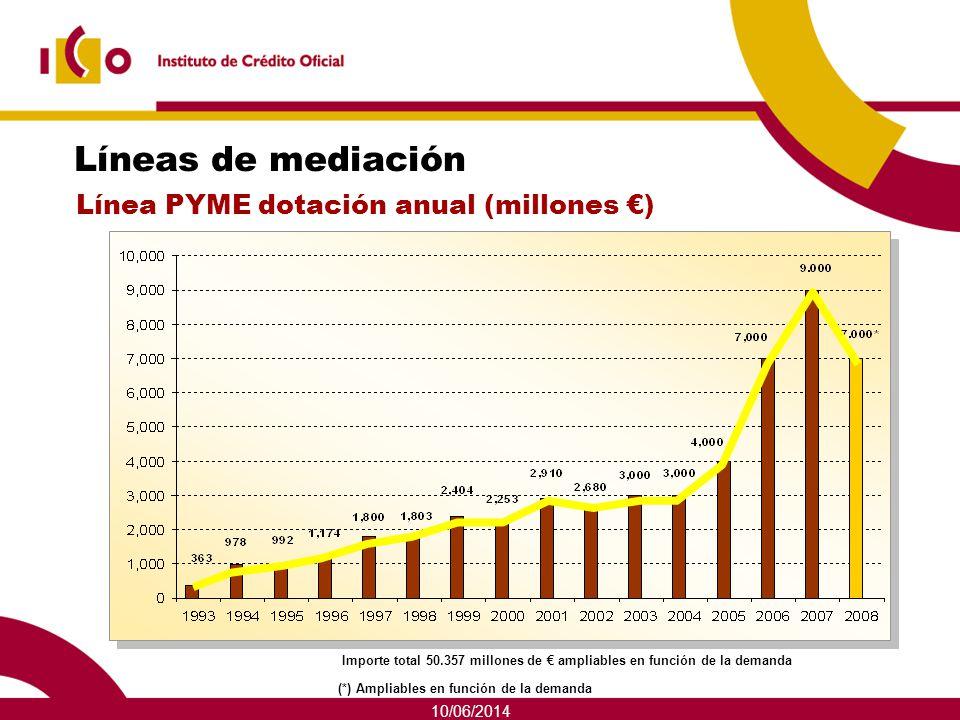 10/06/2014 Líneas de mediación Línea PYME dotación anual (millones ) Importe total 50.357 millones de ampliables en función de la demanda (*) Ampliabl
