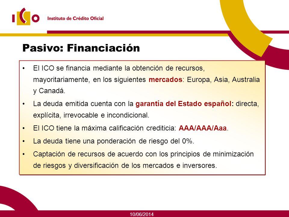 10/06/2014 Pasivo: Financiación El ICO se financia mediante la obtención de recursos, mayoritariamente, en los siguientes mercados: Europa, Asia, Aust