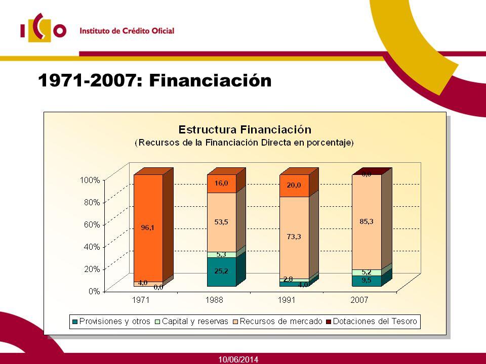 10/06/2014 1971-2007: Financiación