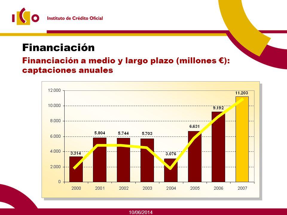 10/06/2014 Financiación Financiación a medio y largo plazo (millones ): captaciones anuales
