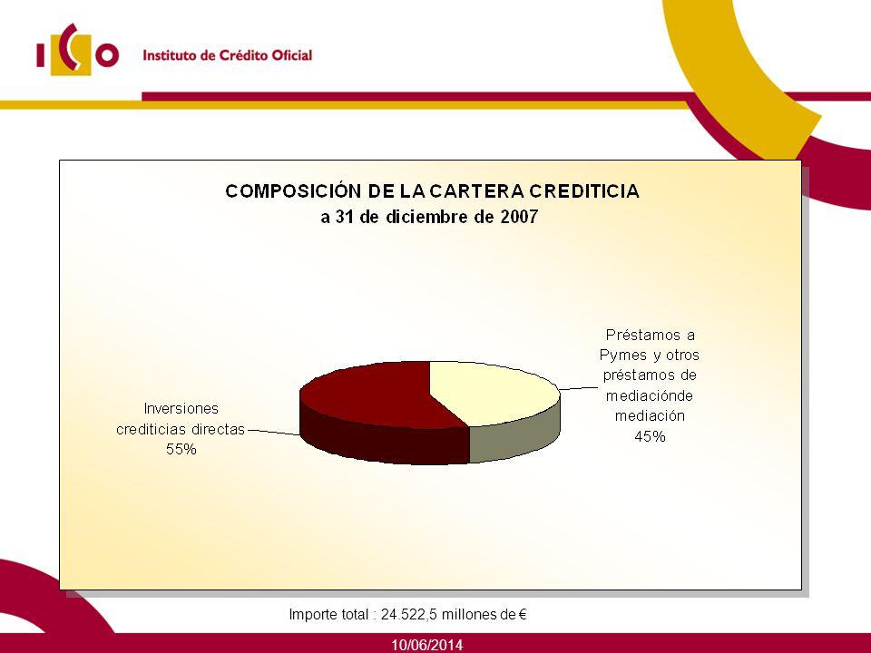 10/06/2014 Financiación a 31 de diciembre de 2007 Composición según fuentes de financiación