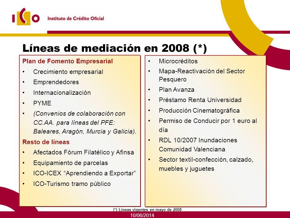 10/06/2014 Líneas de mediación en 2008 (*) Plan de Fomento Empresarial Crecimiento empresarial Emprendedores Internacionalización PYME (Convenios de c