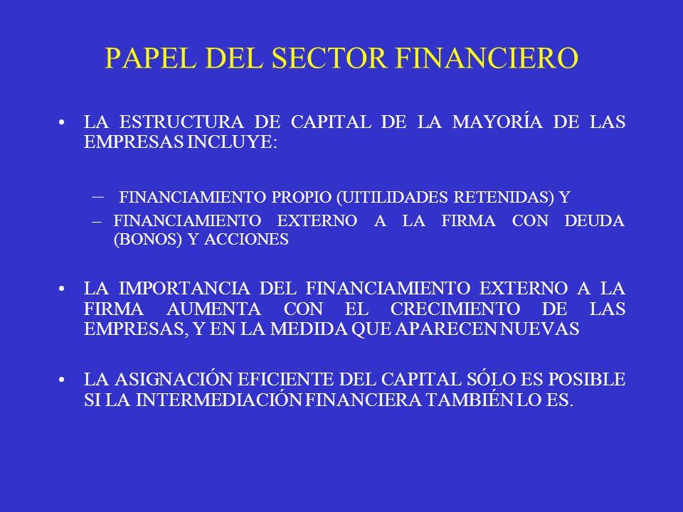 PAPEL DEL SECTOR FINANCIERO LA ESTRUCTURA DE CAPITAL DE LA MAYORÍA DE LAS EMPRESAS INCLUYE: – FINANCIAMIENTO PROPIO (UITILIDADES RETENIDAS) Y –FINANCIAMIENTO EXTERNO A LA FIRMA CON DEUDA (BONOS) Y ACCIONES LA IMPORTANCIA DEL FINANCIAMIENTO EXTERNO A LA FIRMA AUMENTA CON EL CRECIMIENTO DE LAS EMPRESAS, Y EN LA MEDIDA QUE APARECEN NUEVAS LA ASIGNACIÓN EFICIENTE DEL CAPITAL SÓLO ES POSIBLE SI LA INTERMEDIACIÓN FINANCIERA TAMBIÉN LO ES.