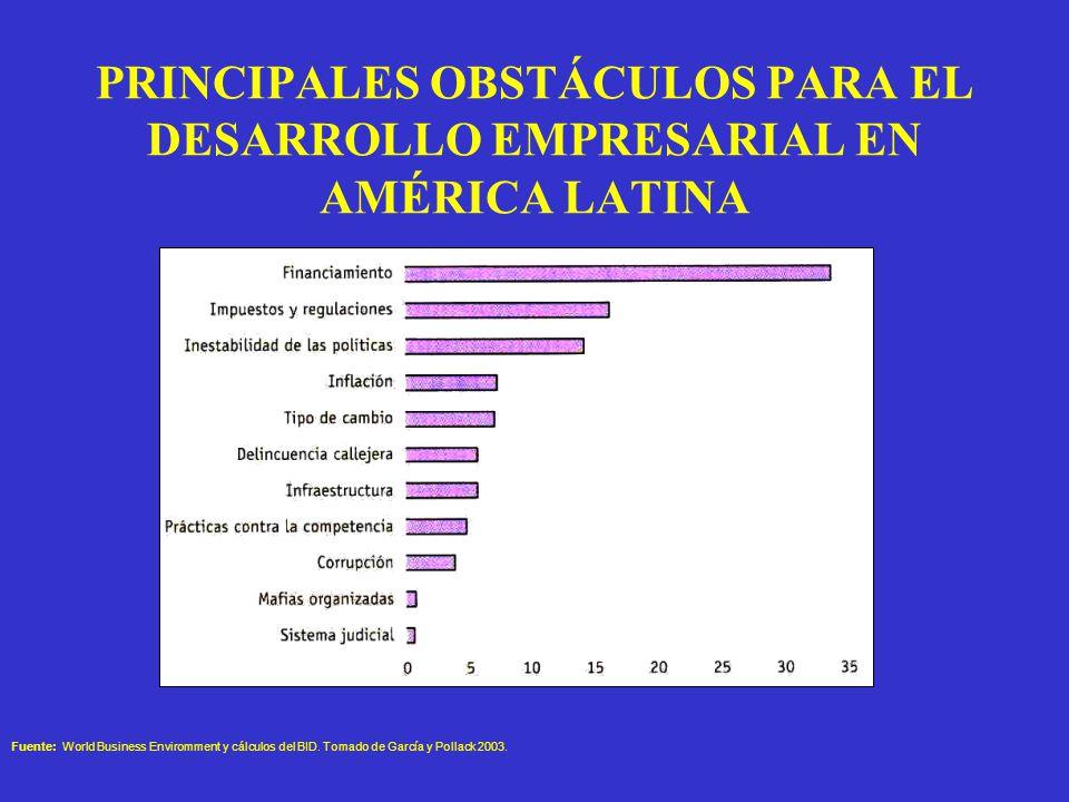 PRINCIPALES OBSTÁCULOS PARA EL DESARROLLO EMPRESARIAL EN AMÉRICA LATINA (Porcentajes) Fuente: World Business Enviromment y cálculos del BID.