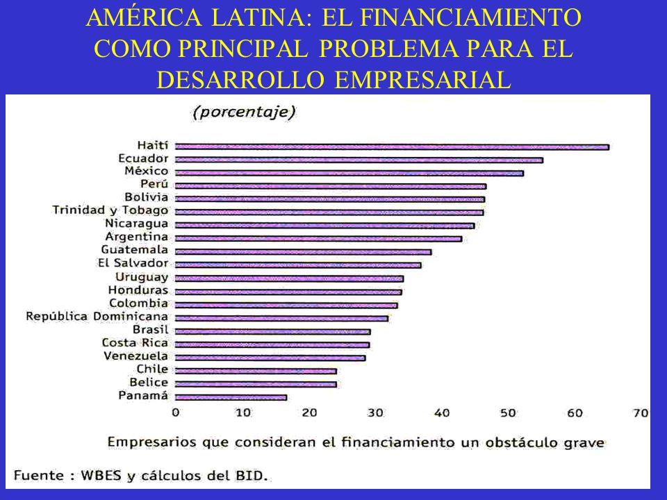 AMÉRICA LATINA: EL FINANCIAMIENTO COMO PRINCIPAL PROBLEMA PARA EL DESARROLLO EMPRESARIAL