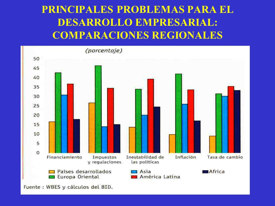 PRINCIPALES PROBLEMAS PARA EL DESARROLLO EMPRESARIAL: COMPARACIONES REGIONALES