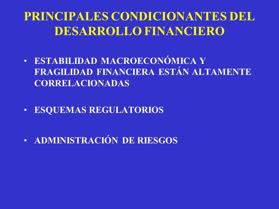 PRINCIPALES CONDICIONANTES DEL DESARROLLO FINANCIERO ESTABILIDAD MACROECONÓMICA Y FRAGILIDAD FINANCIERA ESTÁN ALTAMENTE CORRELACIONADAS ESQUEMAS REGULATORIOS ADMINISTRACIÓN DE RIESGOS