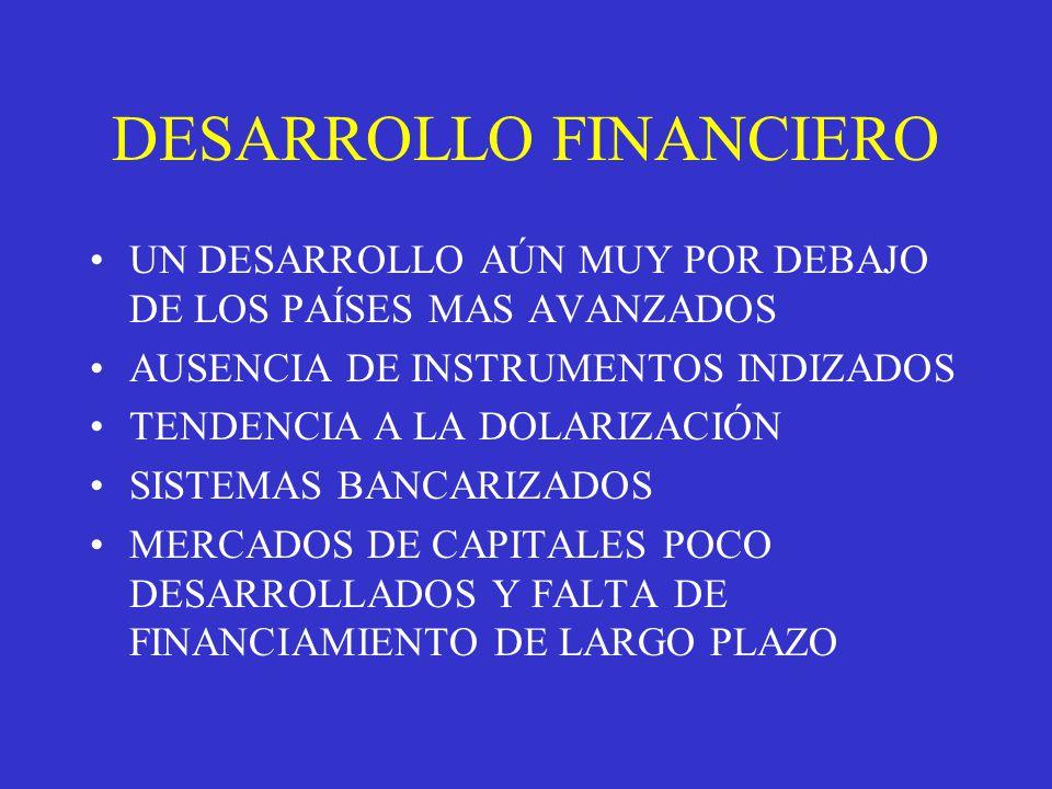DESARROLLO FINANCIERO UN DESARROLLO AÚN MUY POR DEBAJO DE LOS PAÍSES MAS AVANZADOS AUSENCIA DE INSTRUMENTOS INDIZADOS TENDENCIA A LA DOLARIZACIÓN SISTEMAS BANCARIZADOS MERCADOS DE CAPITALES POCO DESARROLLADOS Y FALTA DE FINANCIAMIENTO DE LARGO PLAZO