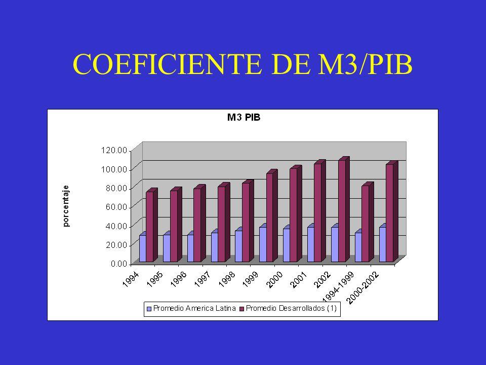 COEFICIENTE DE M3/PIB