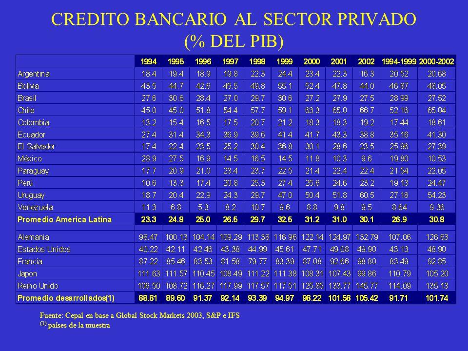 CREDITO BANCARIO AL SECTOR PRIVADO (% DEL PIB) Fuente: Cepal en base a Global Stock Markets 2003, S&P e IFS (1) países de la muestra