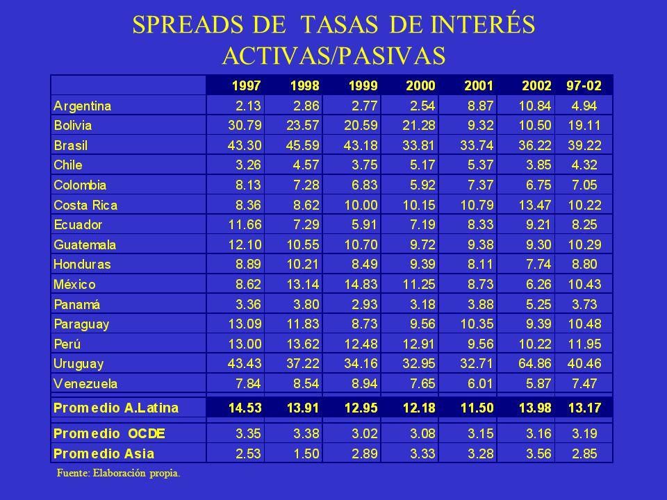 SPREADS DE TASAS DE INTERÉS ACTIVAS/PASIVAS Fuente: Elaboración propia.
