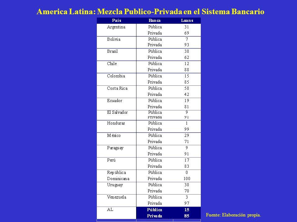 America Latina: Mezcla Publico-Privada en el Sistema Bancario Fuente: Elaboración propia.
