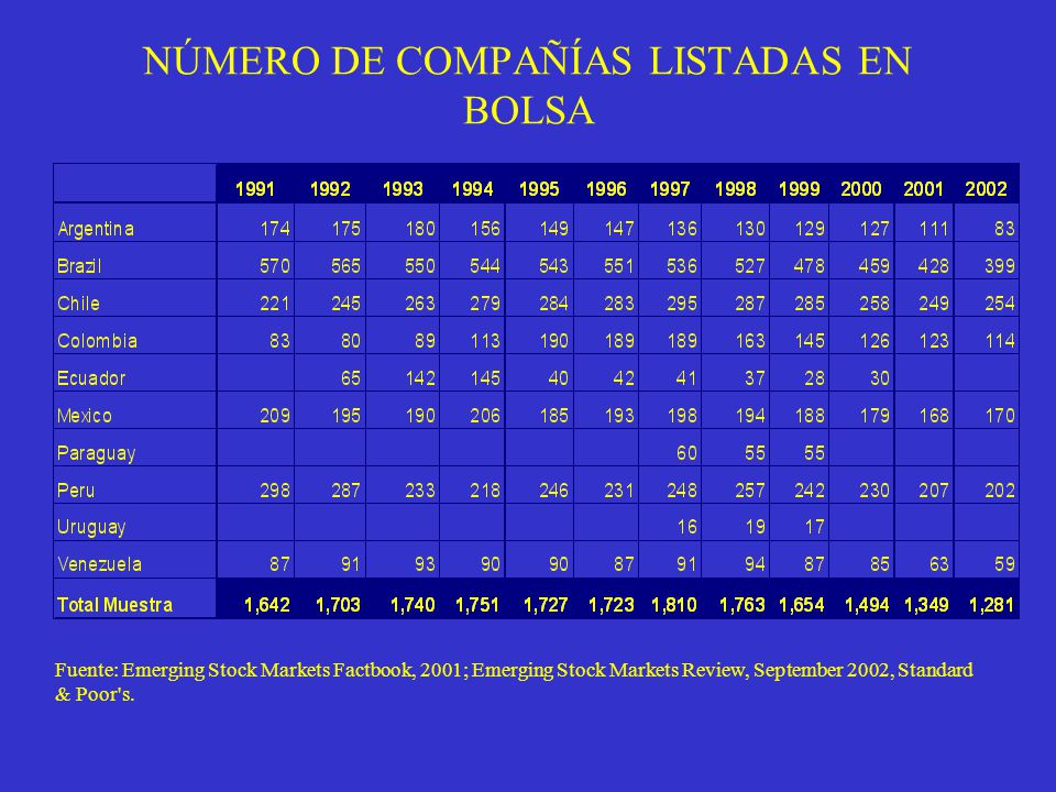 NÚMERO DE COMPAÑÍAS LISTADAS EN BOLSA Fuente: Emerging Stock Markets Factbook, 2001; Emerging Stock Markets Review, September 2002, Standard & Poor's.