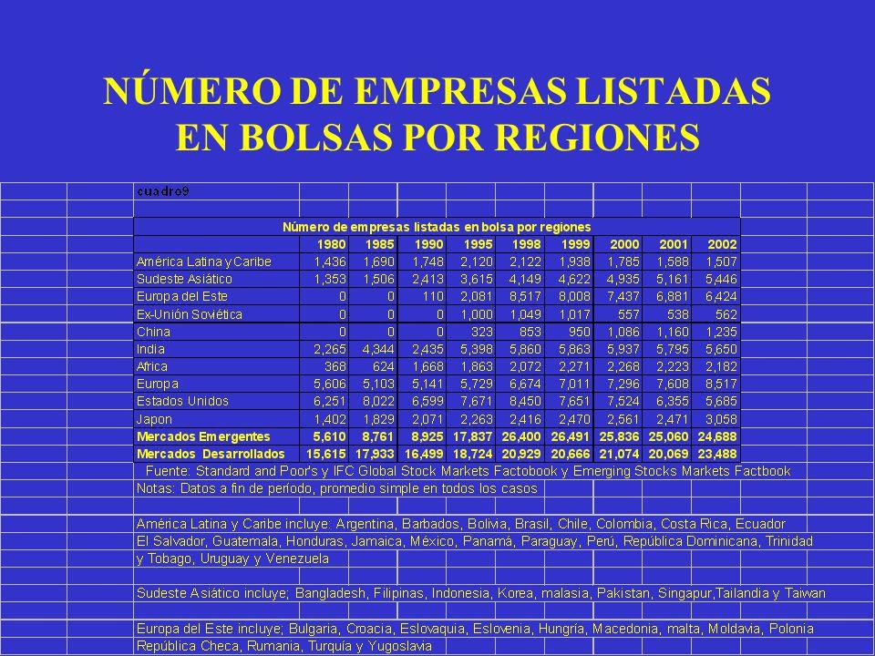 NÚMERO DE EMPRESAS LISTADAS EN BOLSAS POR REGIONES