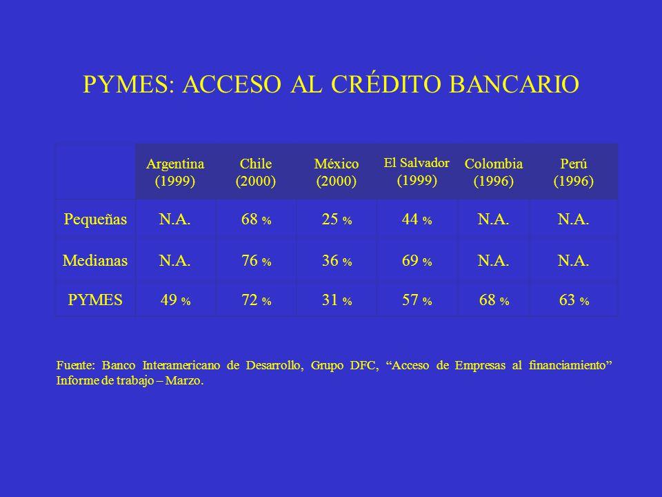 PYMES: ACCESO AL CRÉDITO BANCARIO Argentina (1999) Chile (2000) México (2000) El Salvador (1999) Colombia (1996) Perú (1996) PequeñasN.A.68 % 25 % 44 % N.A.