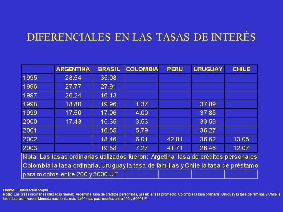 DIFERENCIALES EN LAS TASAS DE INTERÉS Fuente: Elaboración propia.