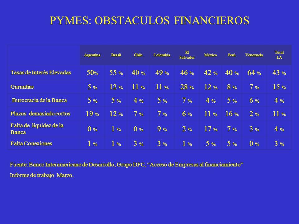PYMES: OBSTACULOS FINANCIEROS ArgentinaBrasilChileColombia El Salvador MéxicoPerúVenezuela Total LA Tasas de Interés Elevadas 50 % 55 % 40 % 49 % 46 % 42 % 40 % 64 % 43 % Garantías 5 % 12 % 11 % 28 % 12 % 8 % 7 % 15 % Burocracia de la Banca 5 % 4 % 5 % 7 % 4 % 5 % 6 % 4 % Plazos demasiado cortos 19 % 12 % 7 % 6 % 11 % 16 % 2 % 11 % Falta de liquidez de la Banca 0 % 1 % 0 % 9 % 2 % 17 % 7 % 3 % 4 % Falta Conexiones 1 % 3 % 1 % 5 % 0 % 3 % Fuente: Banco Interamericano de Desarrollo, Grupo DFC, Acceso de Empresas al financiamiento Informe de trabajo Marzo.