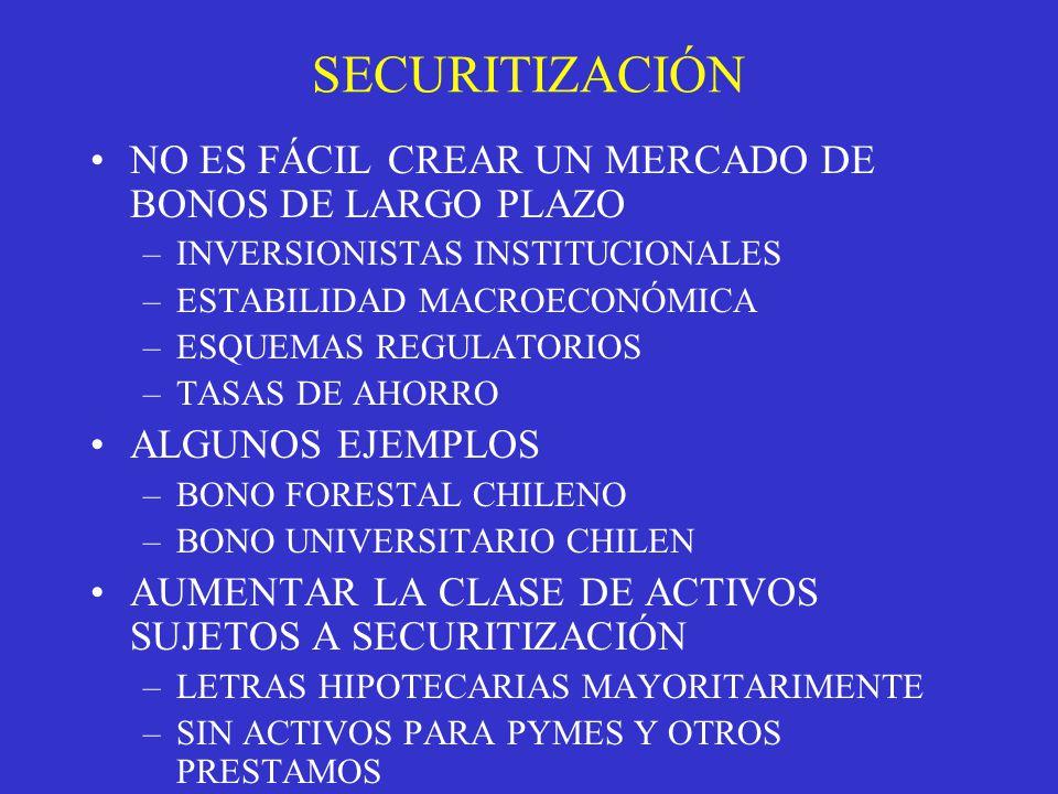 SECURITIZACIÓN NO ES FÁCIL CREAR UN MERCADO DE BONOS DE LARGO PLAZO –INVERSIONISTAS INSTITUCIONALES –ESTABILIDAD MACROECONÓMICA –ESQUEMAS REGULATORIOS –TASAS DE AHORRO ALGUNOS EJEMPLOS –BONO FORESTAL CHILENO –BONO UNIVERSITARIO CHILEN AUMENTAR LA CLASE DE ACTIVOS SUJETOS A SECURITIZACIÓN –LETRAS HIPOTECARIAS MAYORITARIMENTE –SIN ACTIVOS PARA PYMES Y OTROS PRESTAMOS