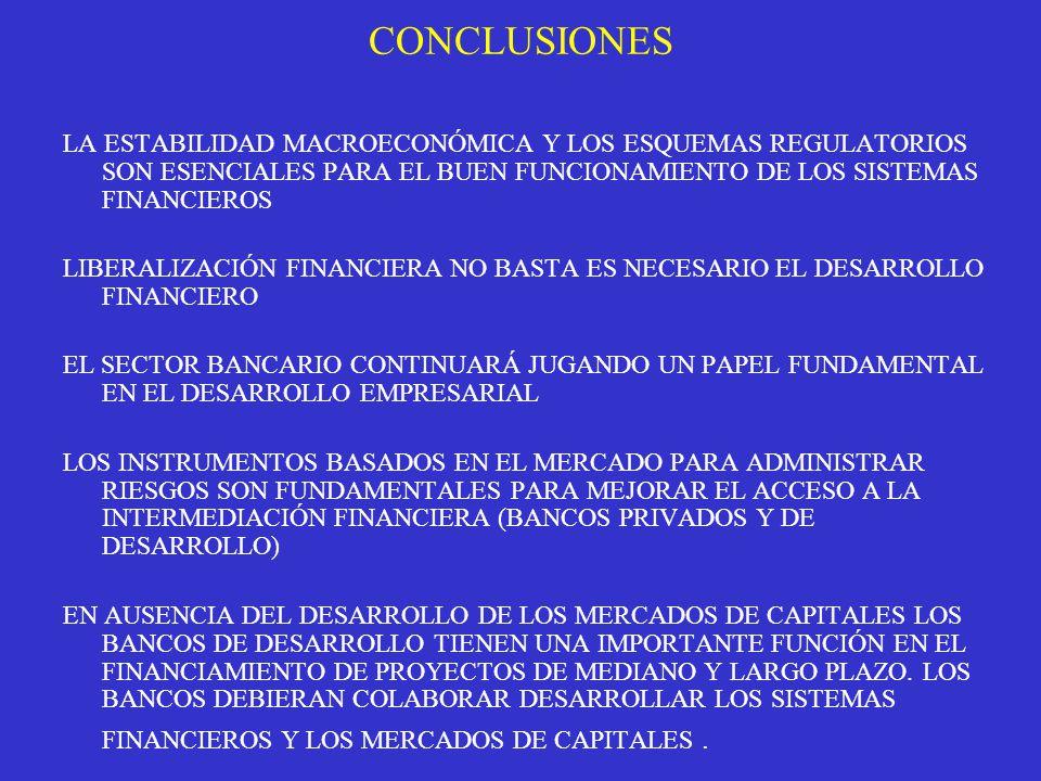 CONCLUSIONES LA ESTABILIDAD MACROECONÓMICA Y LOS ESQUEMAS REGULATORIOS SON ESENCIALES PARA EL BUEN FUNCIONAMIENTO DE LOS SISTEMAS FINANCIEROS LIBERALIZACIÓN FINANCIERA NO BASTA ES NECESARIO EL DESARROLLO FINANCIERO EL SECTOR BANCARIO CONTINUARÁ JUGANDO UN PAPEL FUNDAMENTAL EN EL DESARROLLO EMPRESARIAL LOS INSTRUMENTOS BASADOS EN EL MERCADO PARA ADMINISTRAR RIESGOS SON FUNDAMENTALES PARA MEJORAR EL ACCESO A LA INTERMEDIACIÓN FINANCIERA (BANCOS PRIVADOS Y DE DESARROLLO) EN AUSENCIA DEL DESARROLLO DE LOS MERCADOS DE CAPITALES LOS BANCOS DE DESARROLLO TIENEN UNA IMPORTANTE FUNCIÓN EN EL FINANCIAMIENTO DE PROYECTOS DE MEDIANO Y LARGO PLAZO.