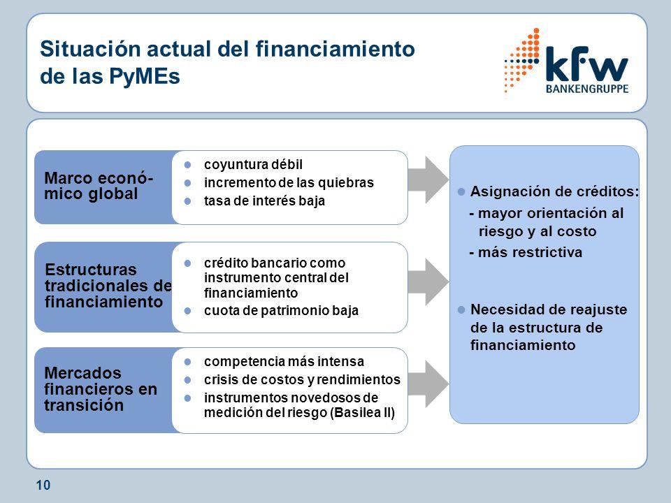 10 Situación actual del financiamiento de las PyMEs Mercados financieros en transición competencia más intensa crisis de costos y rendimientos instrum