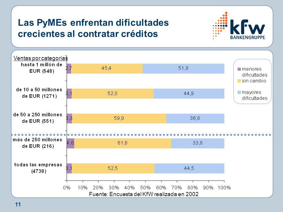 11 Las PyMEs enfrentan dificultades crecientes al contratar créditos Fuente: Encuesta del KfW realizada en 2002 Ventas por categorías