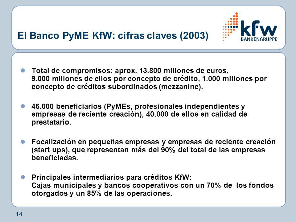 14 El Banco PyME KfW: cifras claves (2003) Total de compromisos: aprox. 13.800 millones de euros, 9.000 millones de ellos por concepto de crédito, 1.0