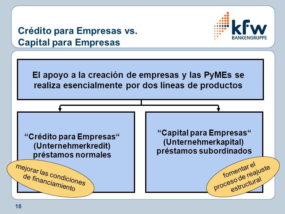 16 Crédito para Empresas vs. Capital para Empresas El apoyo a la creación de empresas y las PyMEs se realiza esencialmente por dos líneas de productos