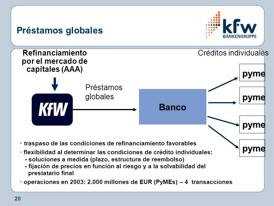 20 Préstamos globales Banco pyme Refinanciamiento por el mercado de capitales (AAA) Préstamos globales traspaso de las condiciones de refinanciamiento favorables flexibilidad al determinar las condiciones de crédito individuales: - soluciones a medida (plazo, estructura de reembolso) - fijación de precios en función al riesgo y a la solvabilidad del prestatario final operaciones en 2003: 2.000 millones de EUR (PyMEs) – 4 transacciones Créditos individuales