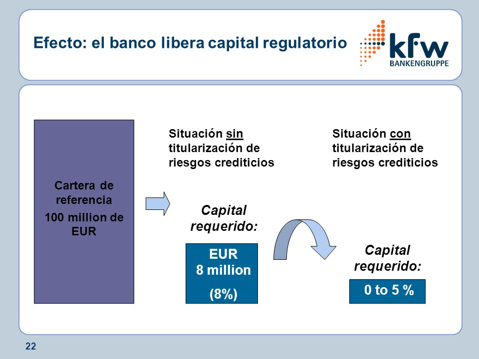 22 Cartera de referencia 100 million de EUR EUR 8 million (8%) Situación sin titularización de riesgos crediticios: Capital requerido: 0 to 5 % Capital requerido: Efecto: el banco libera capital regulatorio Situación con titularización de riesgos crediticios: