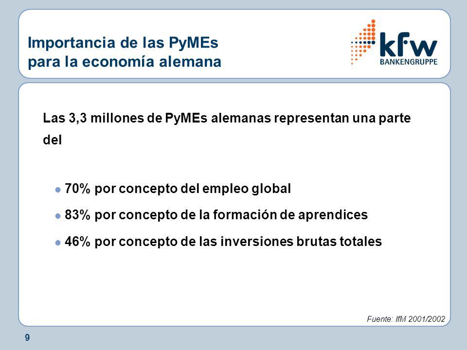9 Importancia de las PyMEs para la economía alemana Las 3,3 millones de PyMEs alemanas representan una parte del l 70% por concepto del empleo global l 83% por concepto de la formación de aprendices l 46% por concepto de las inversiones brutas totales Fuente: IfM 2001/2002