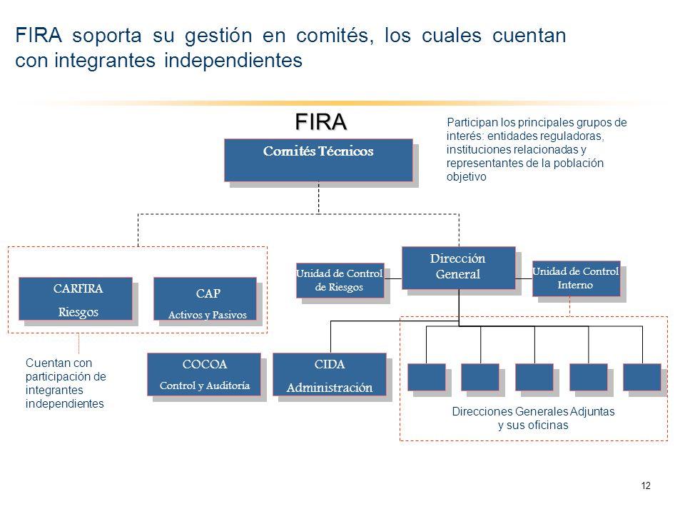 FIRA soporta su gestión en comités, los cuales cuentan con integrantes independientes COCOA Control y Auditoría CARFIRA Riesgos Dirección General FIRA
