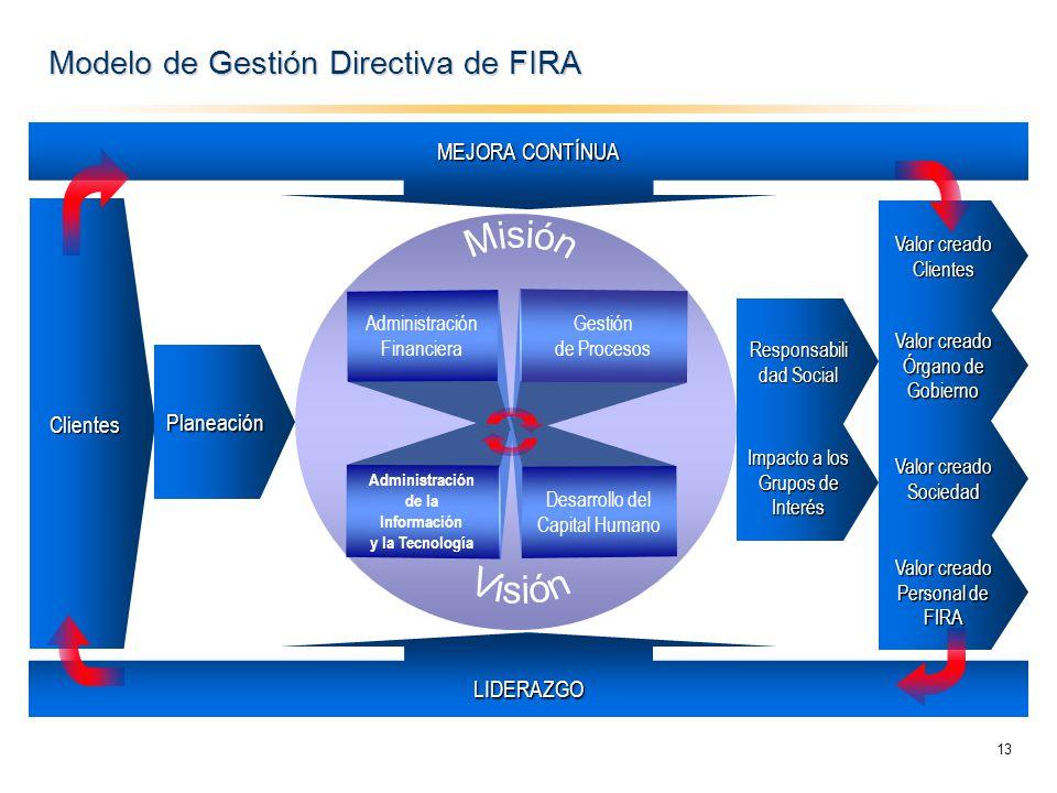 Modelo de Gestión Directiva de FIRA Valor creado Clientes Sociedad Órgano de Gobierno LIDERAZGO Clientes MEJORA CONTÍNUA Gestión de Procesos Administr