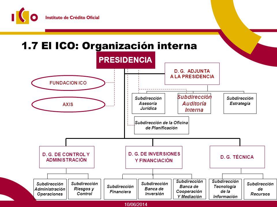 10/06/2014 1.7 El ICO: Organización interna PRESIDENCIA D. G. DE INVERSIONES Y FINANCIACIÓN D. G. DE CONTROL Y ADMINISTRACIÓN D. G. TÉCNICA Subdirecci