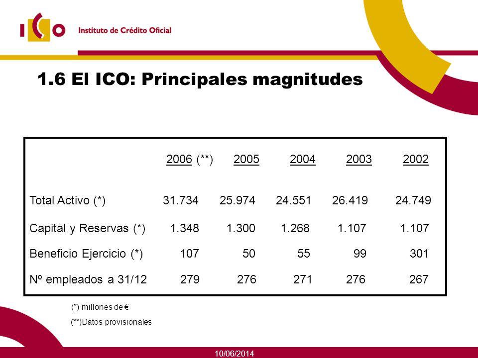 10/06/2014 1.6 El ICO: Principales magnitudes 2006 (**) 2005 2004 2003 2002 Total Activo (*) 31.734 25.974 24.551 26.419 24.749 Capital y Reservas (*)