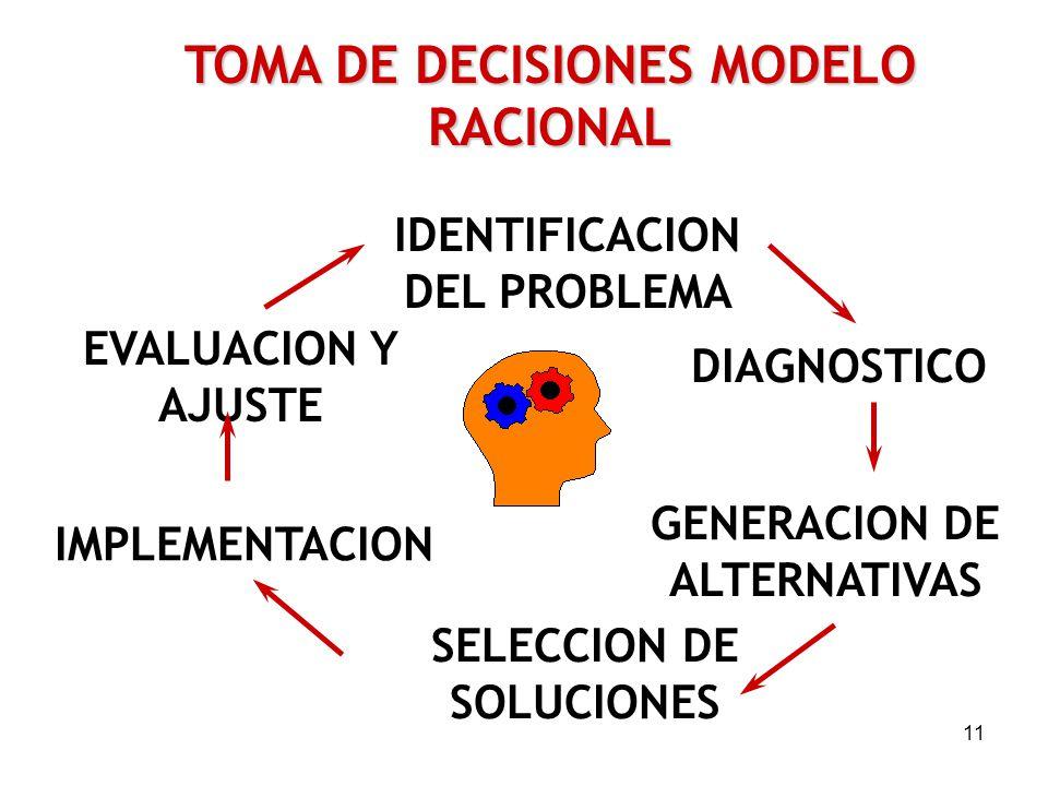 11 TOMA DE DECISIONES MODELO RACIONAL IDENTIFICACION DEL PROBLEMA SELECCION DE SOLUCIONES GENERACION DE ALTERNATIVAS IMPLEMENTACION DIAGNOSTICO EVALUACION Y AJUSTE