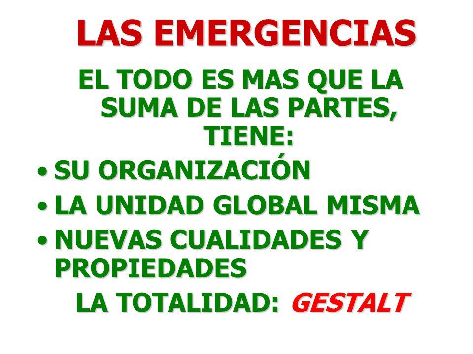 LAS EMERGENCIAS EL TODO ES MAS QUE LA SUMA DE LAS PARTES, TIENE: SU ORGANIZACIÓNSU ORGANIZACIÓN LA UNIDAD GLOBAL MISMALA UNIDAD GLOBAL MISMA NUEVAS CUALIDADES Y PROPIEDADESNUEVAS CUALIDADES Y PROPIEDADES LA TOTALIDAD: GESTALT