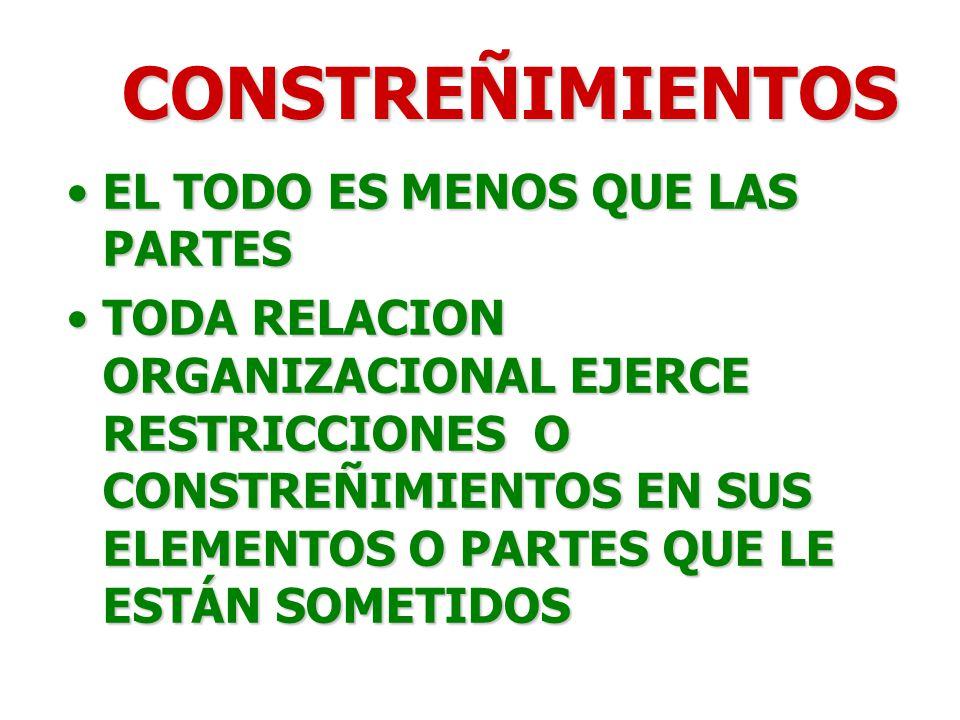 CONSTREÑIMIENTOS EL TODO ES MENOS QUE LAS PARTESEL TODO ES MENOS QUE LAS PARTES TODA RELACION ORGANIZACIONAL EJERCE RESTRICCIONES O CONSTREÑIMIENTOS EN SUS ELEMENTOS O PARTES QUE LE ESTÁN SOMETIDOSTODA RELACION ORGANIZACIONAL EJERCE RESTRICCIONES O CONSTREÑIMIENTOS EN SUS ELEMENTOS O PARTES QUE LE ESTÁN SOMETIDOS