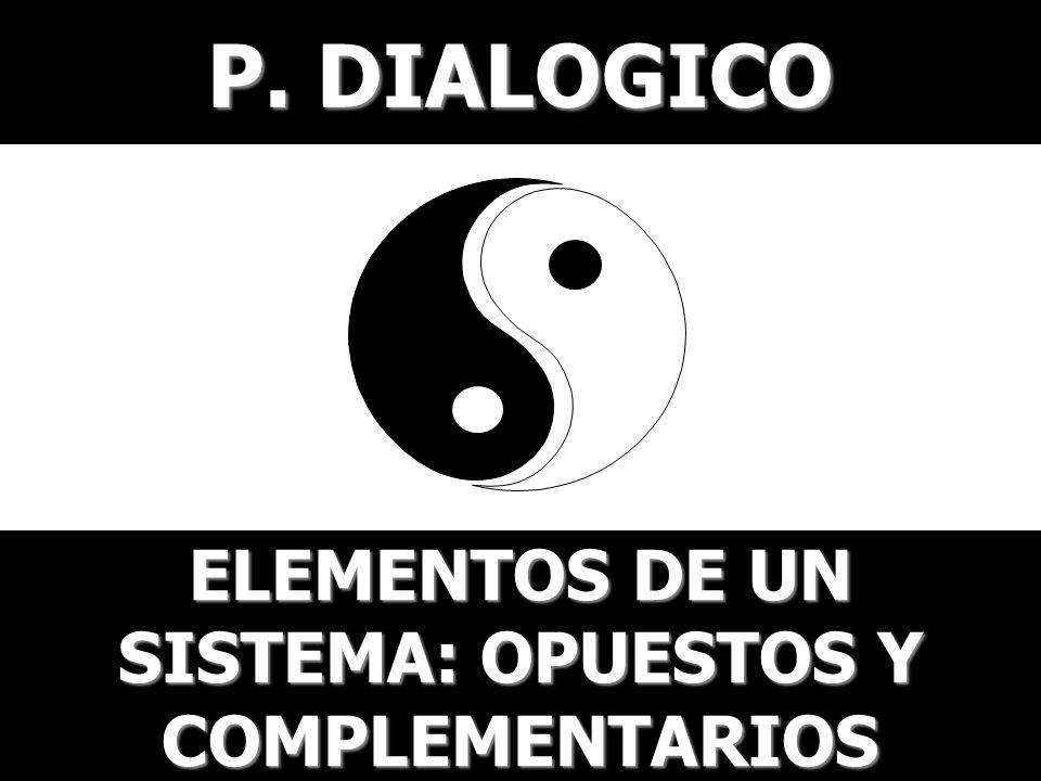 P. DIALOGICO ELEMENTOS DE UN SISTEMA: OPUESTOS Y COMPLEMENTARIOS
