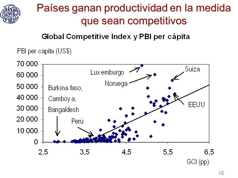 10 Países ganan productividad en la medida que sean competitivos