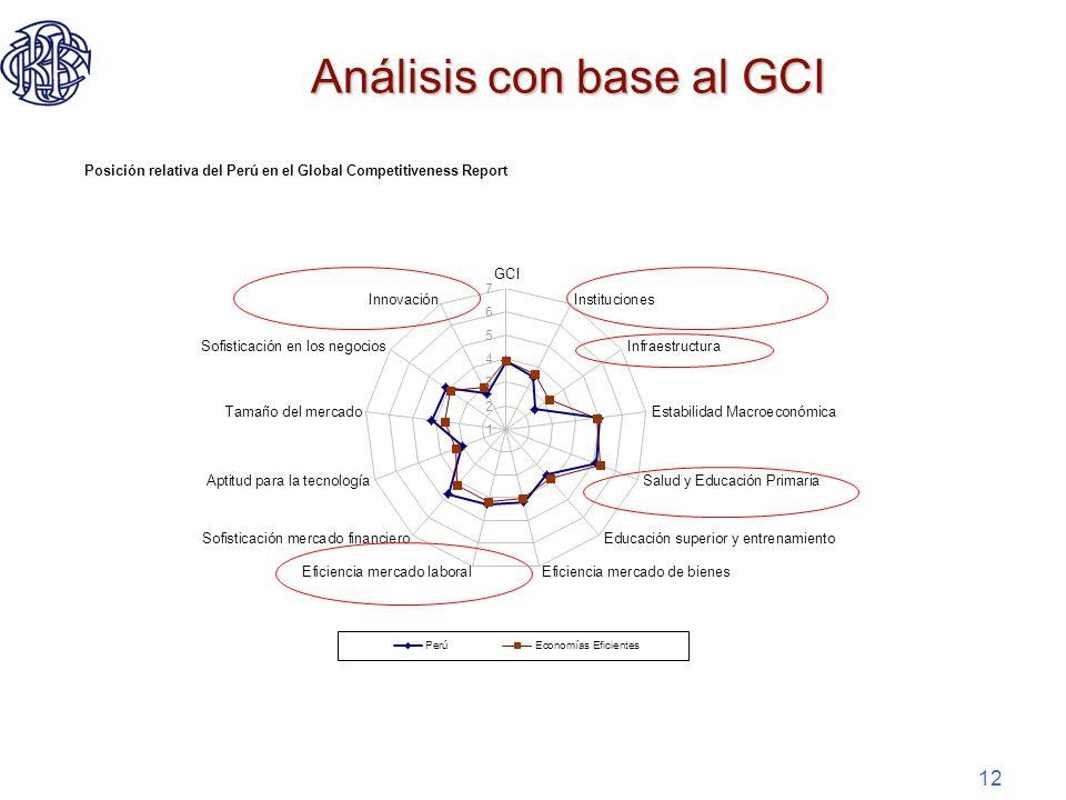 12 Análisis con base al GCI