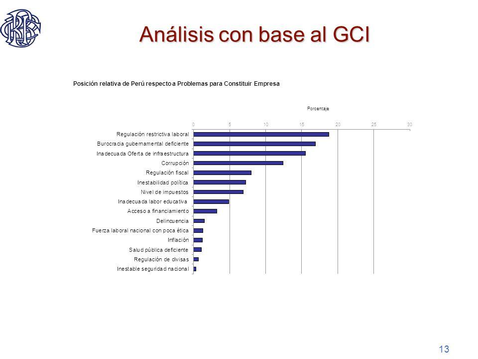 13 Análisis con base al GCI