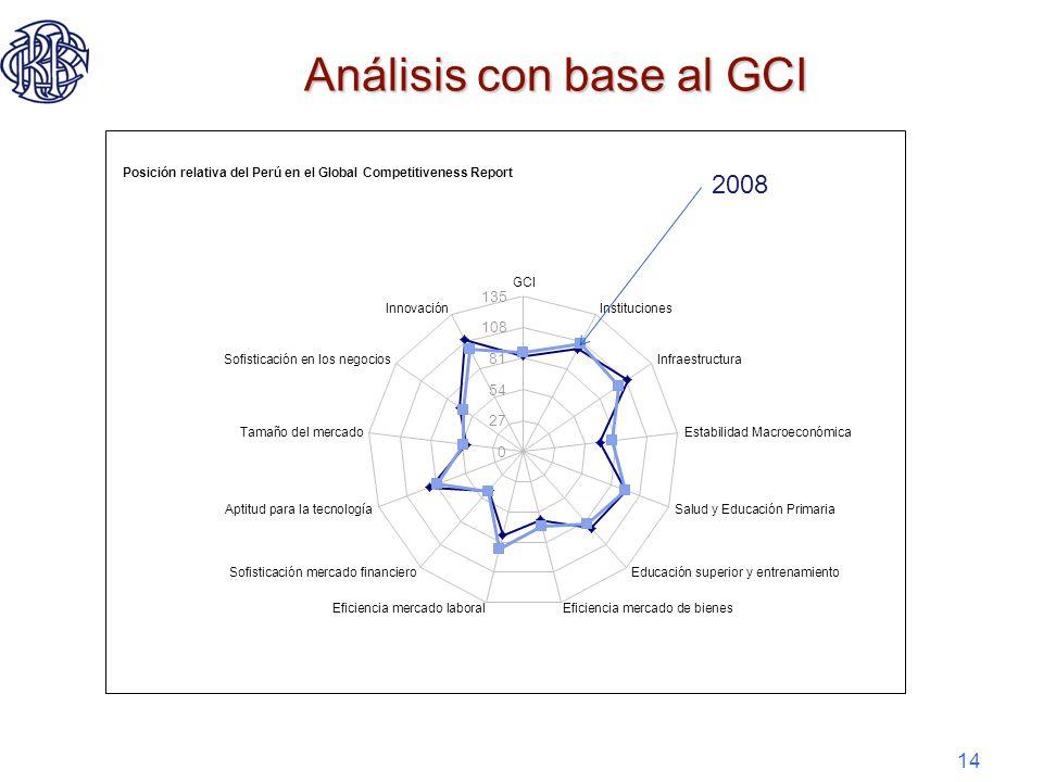 14 Análisis con base al GCI 2008