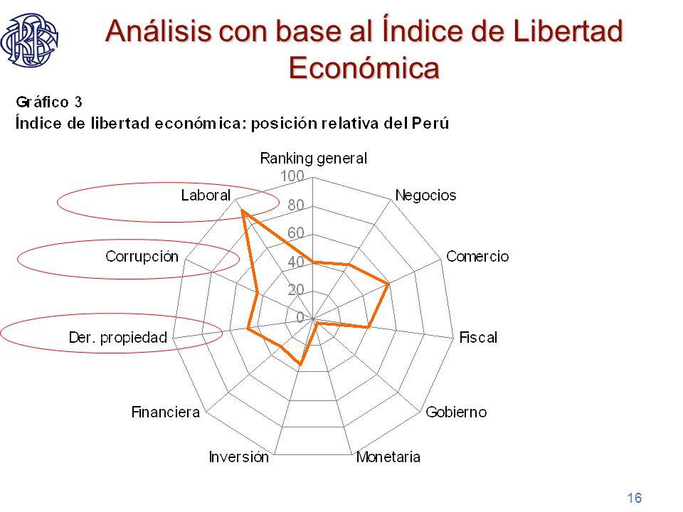 16 Análisis con base al Índice de Libertad Económica