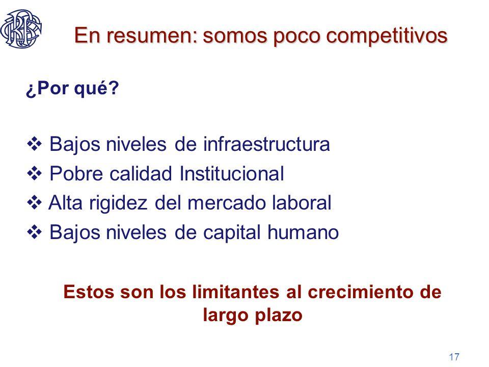 17 En resumen: somos poco competitivos ¿Por qué? Bajos niveles de infraestructura Pobre calidad Institucional Alta rigidez del mercado laboral Bajos n