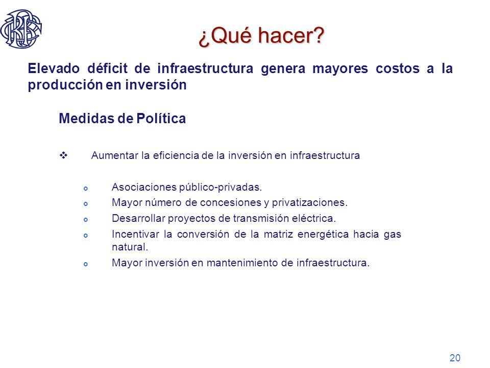 20 ¿Qué hacer? Elevado déficit de infraestructura genera mayores costos a la producción en inversión Medidas de Política Aumentar la eficiencia de la