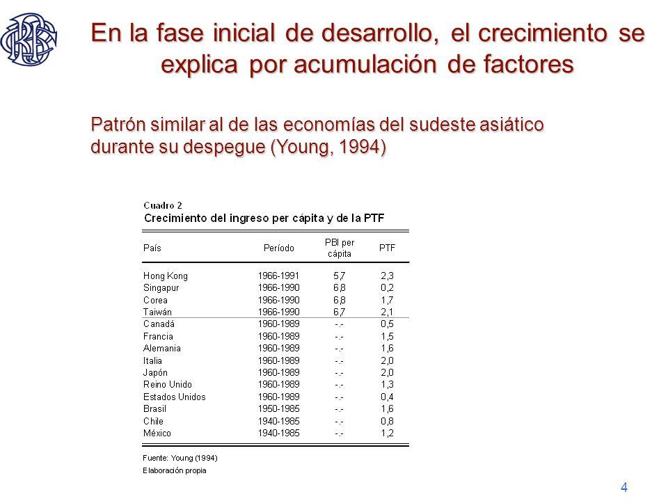 4 En la fase inicial de desarrollo, el crecimiento se explica por acumulación de factores Patrón similar al de las economías del sudeste asiático dura