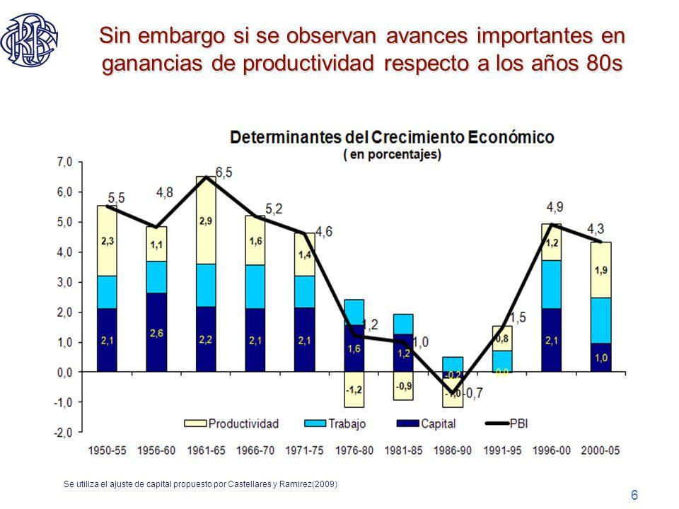 6 Sin embargo si se observan avances importantes en ganancias de productividad respecto a los años 80s Se utiliza el ajuste de capital propuesto por C