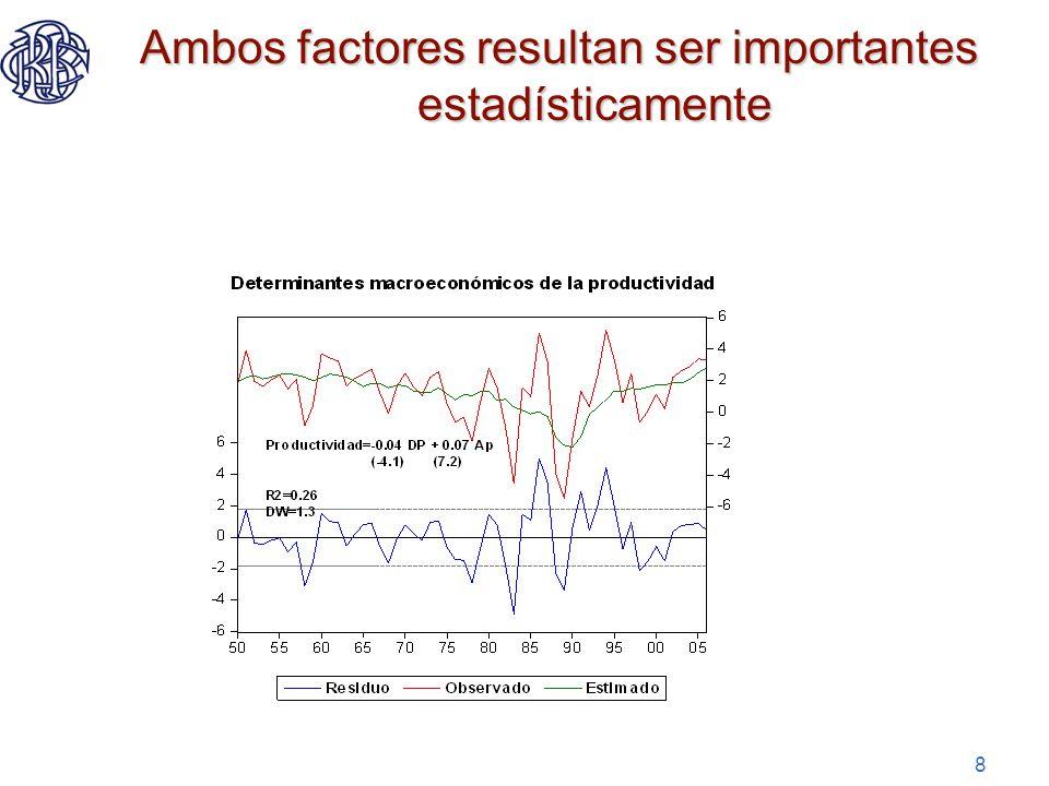 9 Para mejorar niveles de vida en el largo plazo, se requiere mayores niveles de productividad, la acumulación de capital no sostiene el crecimiento en el largo plazo
