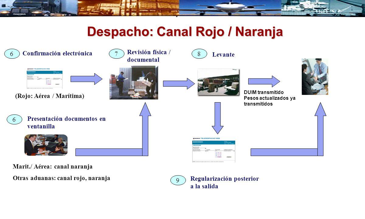 Confirmación electrónica Revisión física / documental Despacho: Canal Rojo / Naranja Levante Regularización posterior a la salida DUIM transmitido Pes