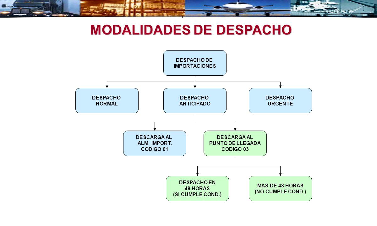 DESPACHO DE IMPORTACIONES MODALIDADES DE DESPACHO DESPACHO NORMAL DESPACHO ANTICIPADO DESPACHO URGENTE DESCARGA AL PUNTO DE LLEGADA CODIGO 03 DESCARGA AL ALM.